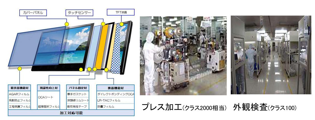 ディスプレイ用光学フィルム・粘着剤高精度打抜き加工